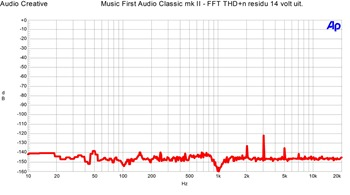 Music First Audio Classic v2 - FFT THD n 14 volt uit