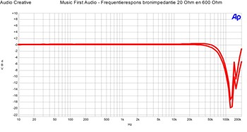 Music First Audio Classic v2 - Frequentierespons 20 en 600