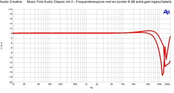 Music First Audio Classic v2 - Frequentierespons zonder en met extra 6 dB gain