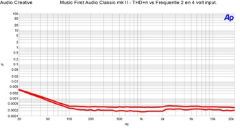 Music First Audio Classic v2 - THD n vs Frequentie 2 en 4 volt input