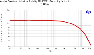 Musical Fidelity M1PWR - Dempingfactor