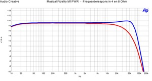 Musical Fidelity M1PWR - Frequentierespons in 4 en 8 Ohm