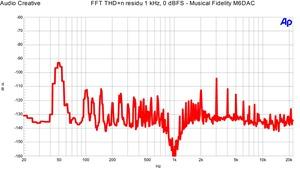 Musical Fidelity M6DAC THD n 1 khz 0dBFS