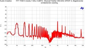 Musical Fidelity V90-DAC - FFT THD n met schakelende voeding