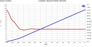 Musical Fidelity V90-DAC - Liniariteit met lineare voeding