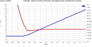 Musical Fidelity V90-DAC - Liniariteit met stekkervoeding