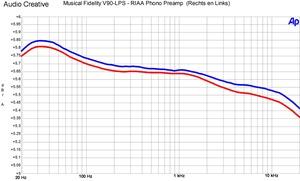 Musical Fidelity V90-LPS RIAA correctie 2