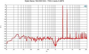 Mytek Stereo 192 DSD DAC FFT THD n residu 0 dBFS