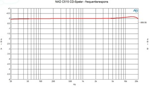 NAD C515 Frequentierespons