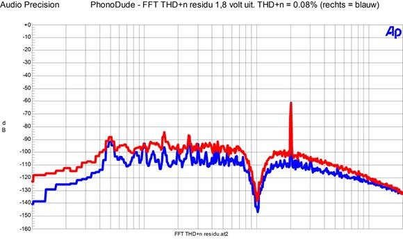 PhonoDude 2014 - THD n residu beide kanalen