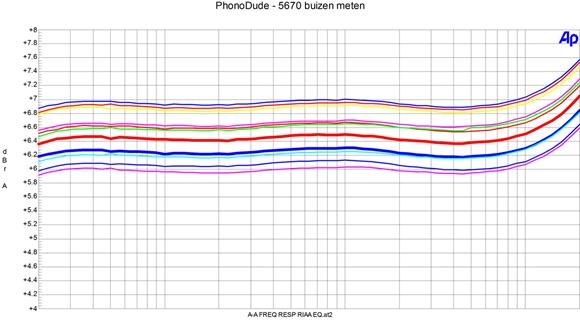 PhonoDude mk 3 - 5670 buisjes op de meetbank