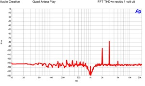 Quad Artera P lay- FFT THD n residu 1 volt uit