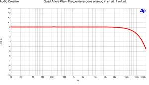 Quad Artera P lay- Frequentierespons analoog in en uit. 1 volt uit