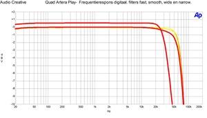 Quad Artera P lay- Frequentierespons digitaal met filters