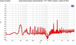 Quad Artera stereo eindversterker - FFT THD n residu 1 watt in 8 Ohmwmf