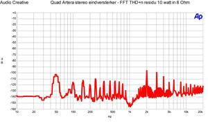 Quad Artera stereo eindversterker - FFT THD n residu 10 watt in 8 Ohm