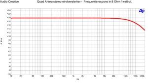 Quad Artera stereo eindversterker - Frequentierespons 1 watt in 8 Ohm