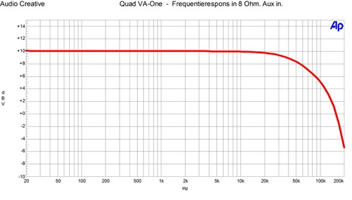Quad VA-One - frequentiespons Aux 1 watt in 8 Ohm