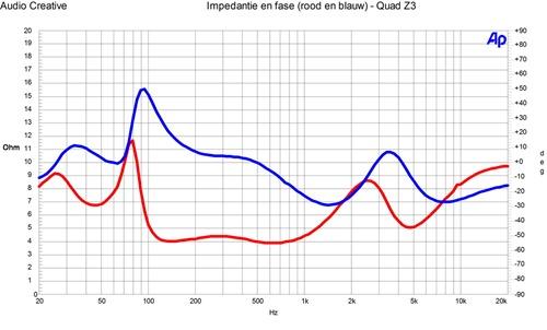 Quad Z3 - impedantie en fase