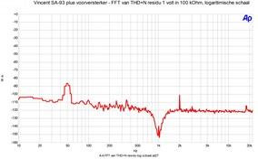 SA-93 plus FFT n residu 1 volt uit in 100 kOhm