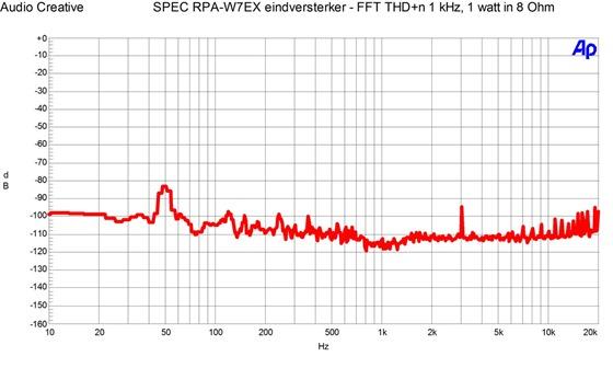 SPEC RPA-W7EX eindversterker - FFT THDT n 1 watt in 8 Ohm