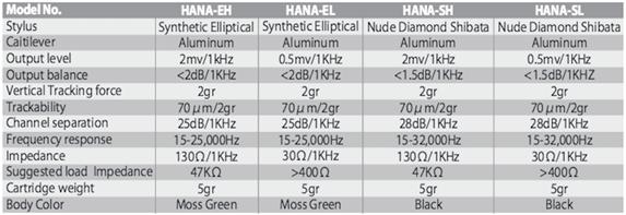 Hana specifications