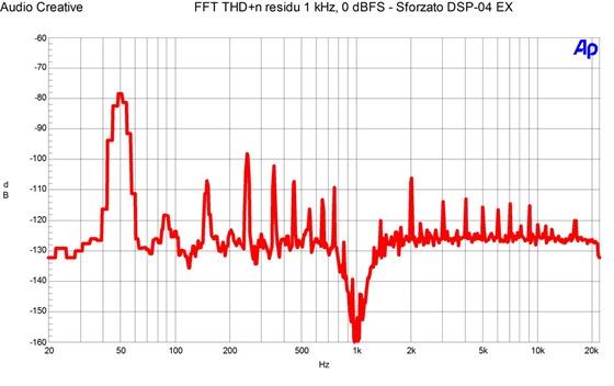 Sforzato DSP-04 EX - THD n residu