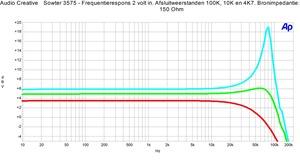 Sowter 3575 Frequentierespons 4k7, 10k en 100k, 150 Ohm bron