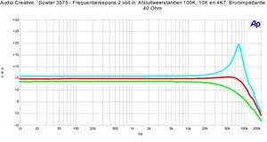 Sowter 3575 Frequentierespons 4k7, 10k en 100k, 40 Ohm bron