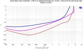 THD vs uitgangsvermogen 40, 1000 en 10000 hz