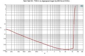 THD n vs uitgangsvermogen in 8 Ohm