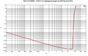 THD n vs uitgangsvermogen
