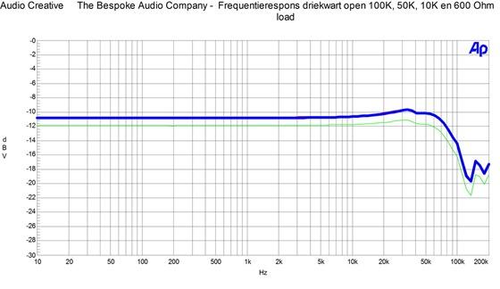 The Bespoke Audio Company - Frequentierespons driekwart open 100K, 50K, 10K en 600 Ohm load