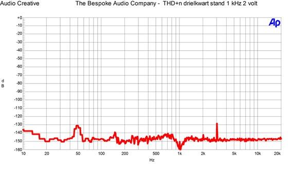 The Bespoke Audio Company - THD n drielkwart stand 1 kHz 2 volt