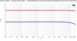 Tortuga Audio LDR6 - 2 volt in bij 20 en 600 Ohm bronimpedantie