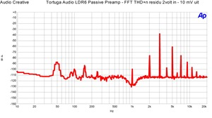 Tortuga Audio LDR6 - FFT THD n 2 volt in, 10 mvolt uit in 100 kOhm