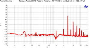 Tortuga Audio LDR6 - FFT THD n 2 volt in, 100 mvolt uit in 100 kOhm