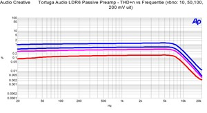 Tortuga Audio LDR6 - THD n vs frequentie