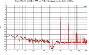 V-DACII FFT THD n residu 1 khz odbfs