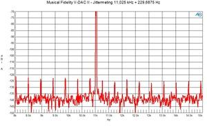 V-DACII FFT jittermeting 11,025 kHz   229 Hz
