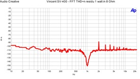 Vincent SV-400 - FFT THD n 1 watt in 8 Ohm