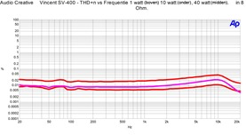 Vincent SV-400 - FFT THD n vs Frequentie