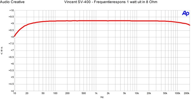 Vincent SV-400 - Frequentierespons 1 watt in 8 ohm