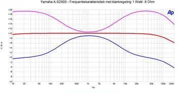 Yamaha A-S2000 Frequentierespons klankregelaars