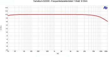 Yamaha A-S2000 Frequentierespons