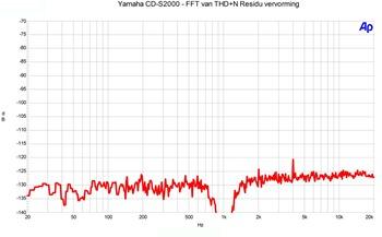 Yamaha CD-S2000 FFT THD n residu logaritmische schaal.