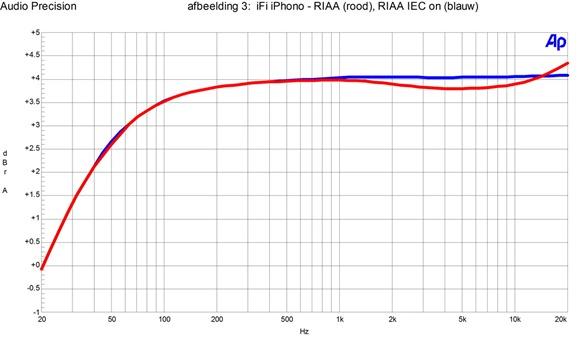 afb2 iFI iPhono - RIAA, RIAA IEC