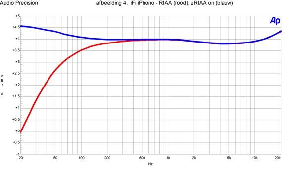 afb4 iFI iPhono - RIAA, eRIAA on