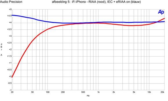 afb5 iFI iPhono - RIAA, IEC en eRIAA on