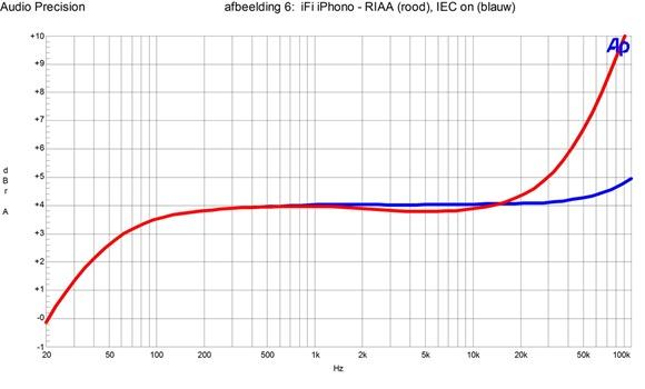 afb6 iFI iPhono - RIAA, IEC on